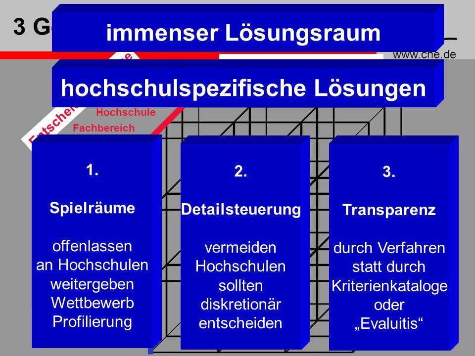 www.che.de 38 3 Gestaltungsbereiche Vergaberahmen Formel Land Hochschule Fachbereich W2 / W3 Leistungs- zulage ErmessenAntrag Entscheidungsgegenstände Entscheidungsebene Entscheidungsverfahren 1.