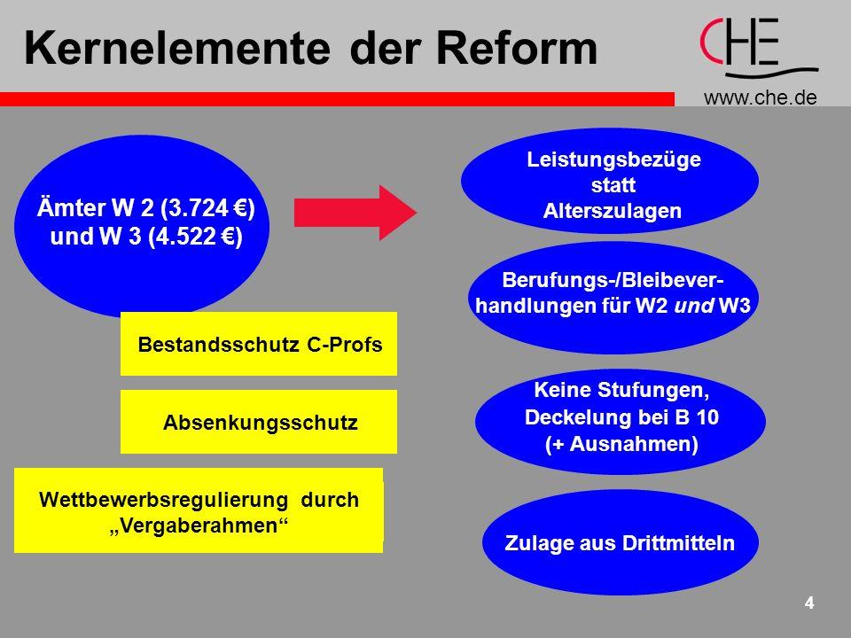 www.che.de 4 Kernelemente der Reform Ämter W 2 (3.724 ) und W 3 (4.522 ) Leistungsbezüge statt Alterszulagen Berufungs-/Bleibever- handlungen für W2 und W3 Keine Stufungen, Deckelung bei B 10 (+ Ausnahmen) Zulage aus Drittmitteln Bestandsschutz C-Profs Wettbewerbsregulierung durch Vergaberahmen Absenkungsschutz