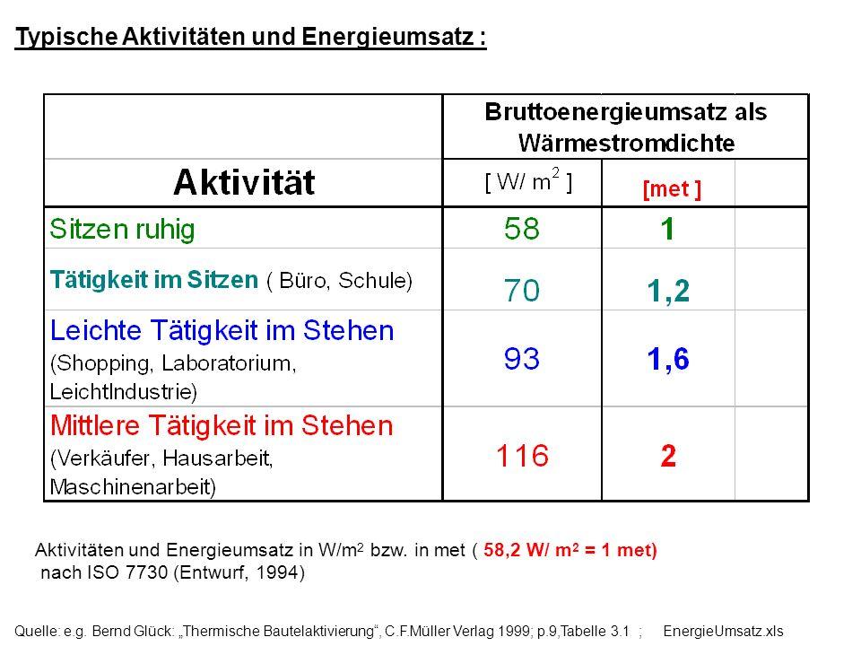 Typische Aktivitäten und Energieumsatz : Aktivitäten und Energieumsatz in W/m 2 bzw. in met ( 58,2 W/ m 2 = 1 met) nach ISO 7730 (Entwurf, 1994) Quell