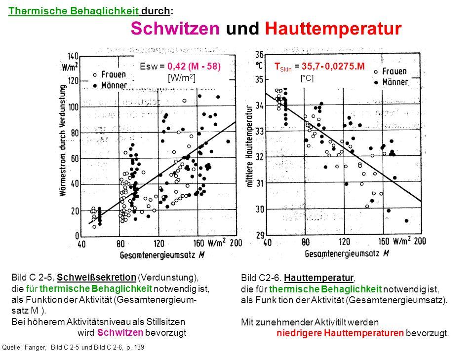 Quelle: Fanger, Bild C 2-5 und Bild C 2-6, p. 139 Bild C 2-5. Schweißsekretion (Verdunstung), die für thermische Behaglichkeit notwendig ist, als Funk