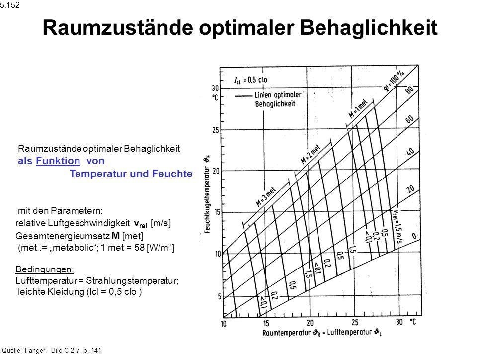 Quelle: Fanger, Bild C 2-7, p. 141 Raumzustände optimaler Behaglichkeit als Funktion von Temperatur und Feuchte mit den Parametern: relative Luftgesch
