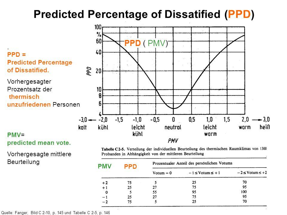 Predicted Percentage of Dissatified (PPD). PPD = Predicted Percentage of Dissatified. Vorhergesagter Prozentsatz der thermisch unzufriedenen Personen