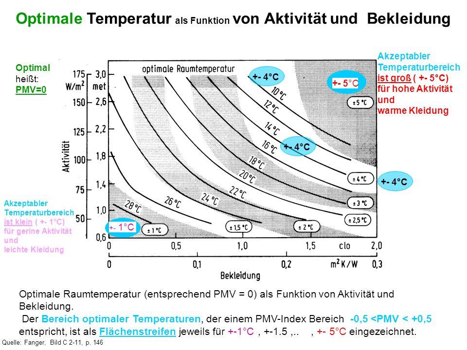 Optimale Raumtemperatur (entsprechend PMV = 0) als Funktion von Aktivität und Bekleidung. Der Bereich optimaler Temperaturen, der einem PMV-Index Bere