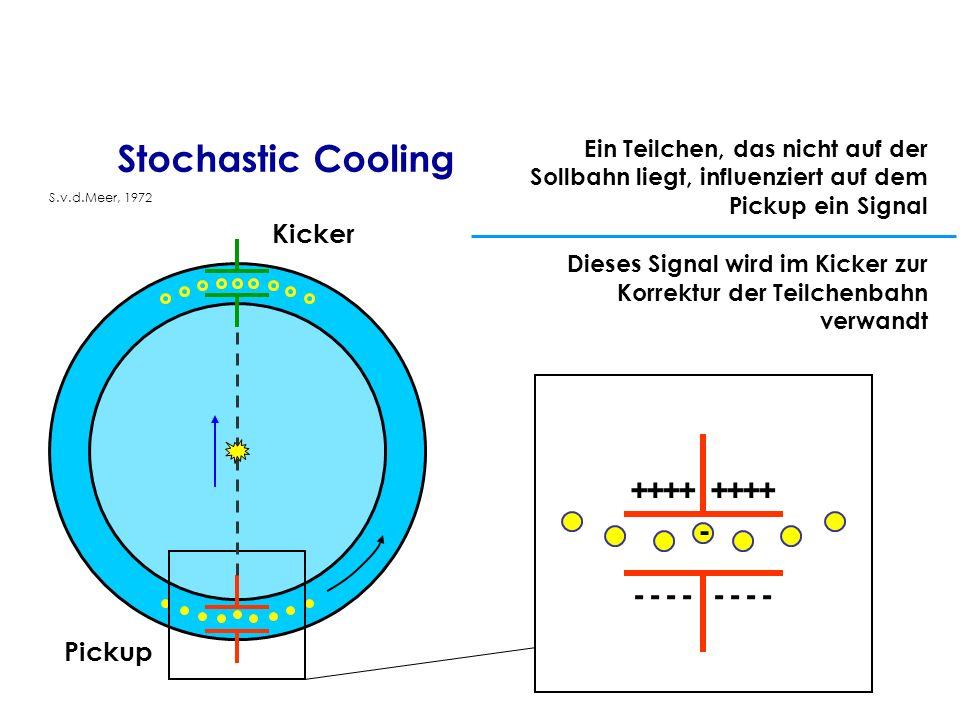 Stochastic Cooling Pickup Kicker -------- ++++++++ - Ein Teilchen, das nicht auf der Sollbahn liegt, influenziert auf dem Pickup ein Signal Dieses Sig