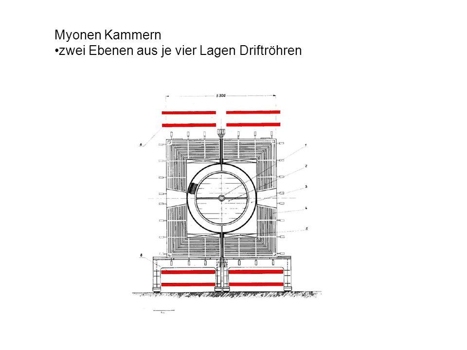 Myonen Kammern zwei Ebenen aus je vier Lagen Driftröhren