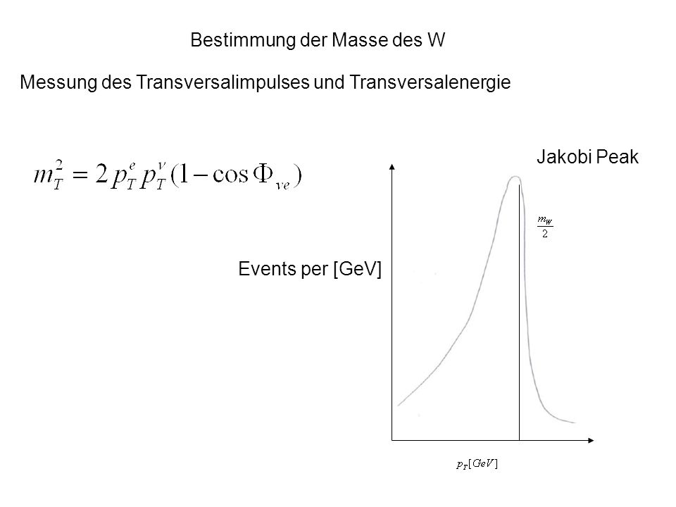 Bestimmung der Masse des W Messung des Transversalimpulses und Transversalenergie Events per [GeV] Jakobi Peak