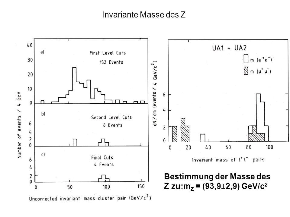 Invariante Masse des Z Bestimmung der Masse des Z zu:m Z = (93,9±2,9) GeV/c 2