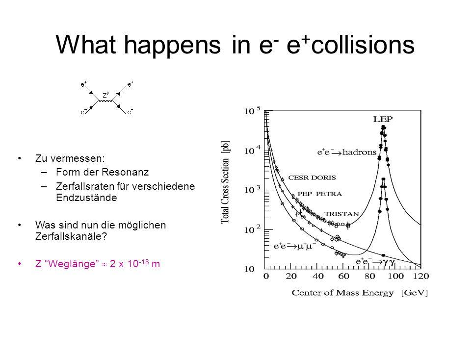 What happens in e - e + collisions Zu vermessen: –Form der Resonanz –Zerfallsraten für verschiedene Endzustände Was sind nun die möglichen Zerfallskan