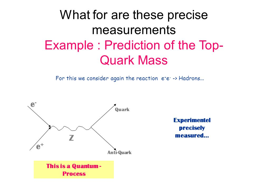 What for are these precise measurements Example : Prediction of the Top- Quark Mass For this we consider again the reaction e + e - -> Hadrons... e+e+