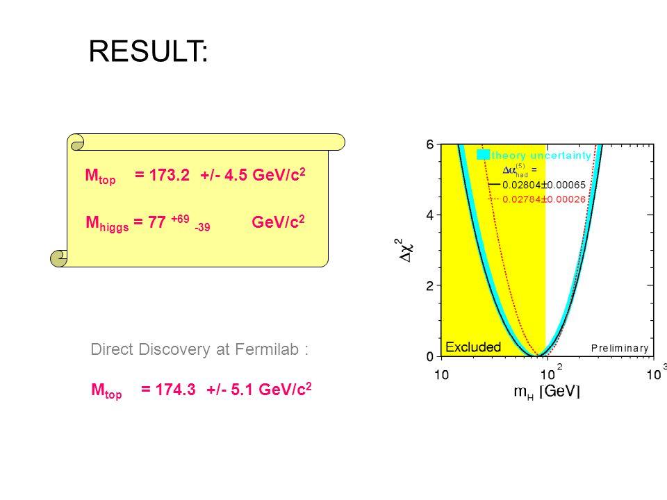 M top = 173.2 +/- 4.5 GeV/c 2 M higgs = 77 +69 -39 GeV/c 2 Direct Discovery at Fermilab : M top = 174.3 +/- 5.1 GeV/c 2 RESULT: