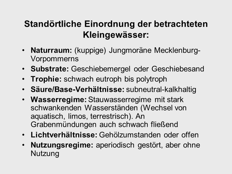 Standörtliche Einordnung der betrachteten Kleingewässer: Naturraum: (kuppige) Jungmoräne Mecklenburg- Vorpommerns Substrate: Geschiebemergel oder Geschiebesand Trophie: schwach eutroph bis polytroph Säure/Base-Verhältnisse: subneutral-kalkhaltig Wasserregime: Stauwasserregime mit stark schwankenden Wasserständen (Wechsel von aquatisch, limos, terrestrisch).