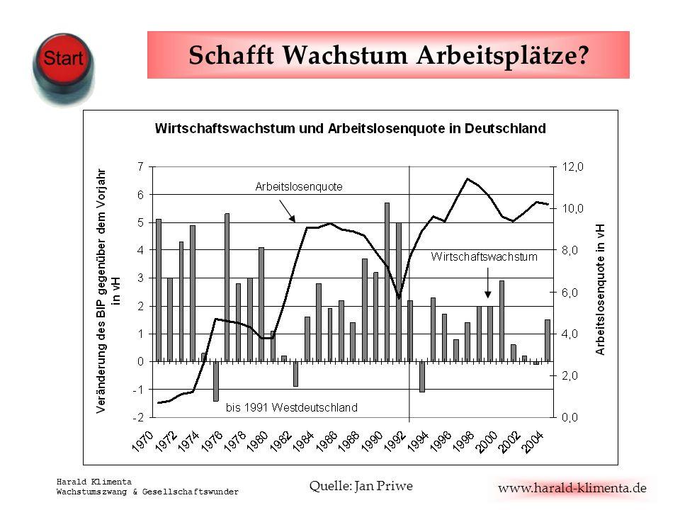 www.harald-klimenta.de Harald Klimenta Wachstumszwang & Gesellschaftswunder Schafft Wachstum Arbeitsplätze? Quelle: Jan Priwe