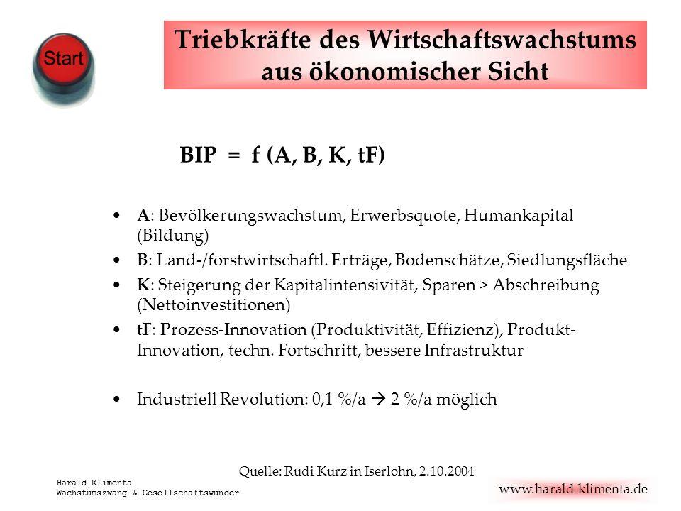 www.harald-klimenta.de Harald Klimenta Wachstumszwang & Gesellschaftswunder Triebkräfte des Wirtschaftswachstums aus ökonomischer Sicht BIP = f (A, B,