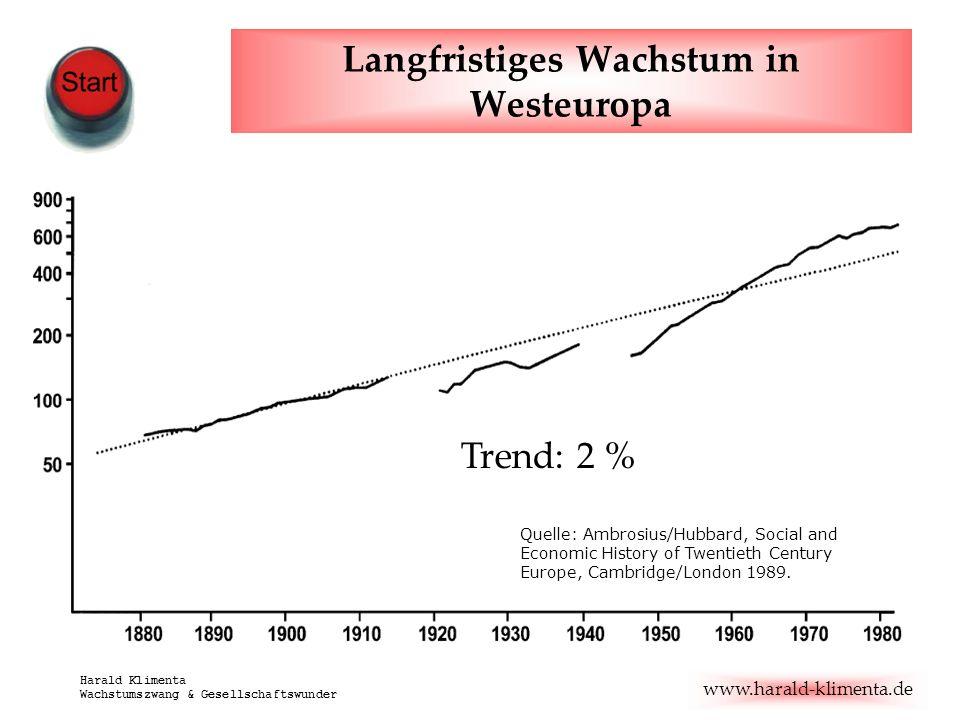 www.harald-klimenta.de Harald Klimenta Wachstumszwang & Gesellschaftswunder Langfristiges Wachstum in Westeuropa Trend: 2 % Quelle: Ambrosius/Hubbard,