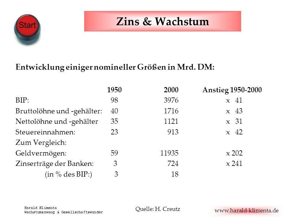 www.harald-klimenta.de Harald Klimenta Wachstumszwang & Gesellschaftswunder Zins & Wachstum Entwicklung einiger nomineller Größen in Mrd. DM: 1950 200