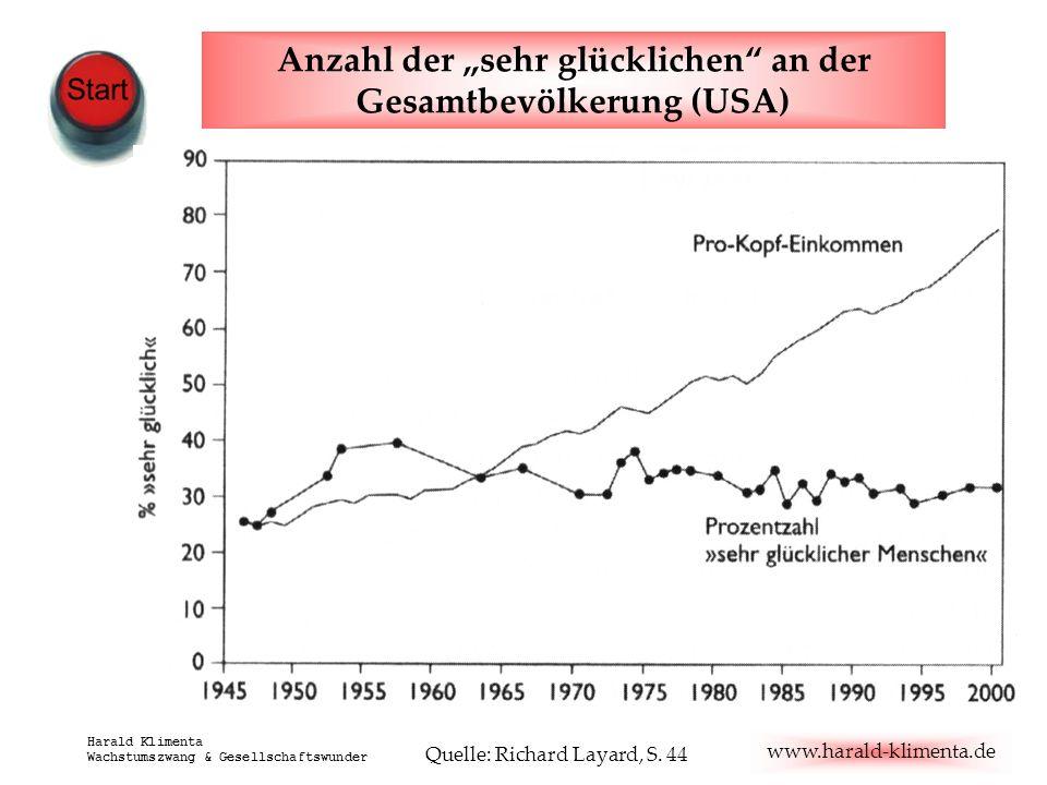www.harald-klimenta.de Harald Klimenta Wachstumszwang & Gesellschaftswunder Anzahl der sehr glücklichen an der Gesamtbevölkerung (USA) Quelle: Richard