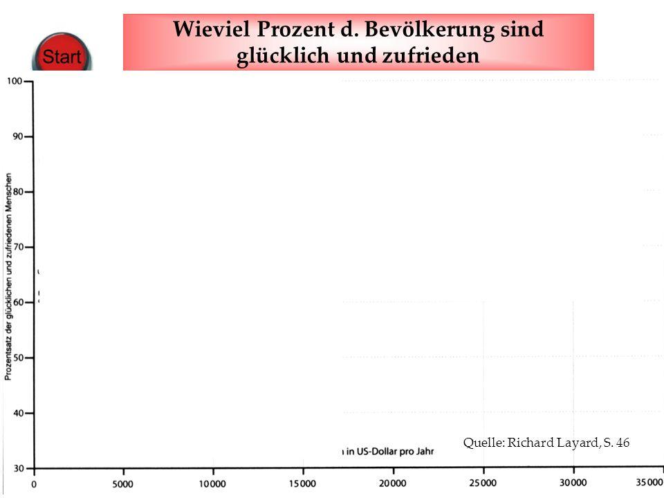 www.harald-klimenta.de Harald Klimenta Wachstumszwang & Gesellschaftswunder Wieviel Prozent d. Bevölkerung sind glücklich und zufrieden Quelle: Richar