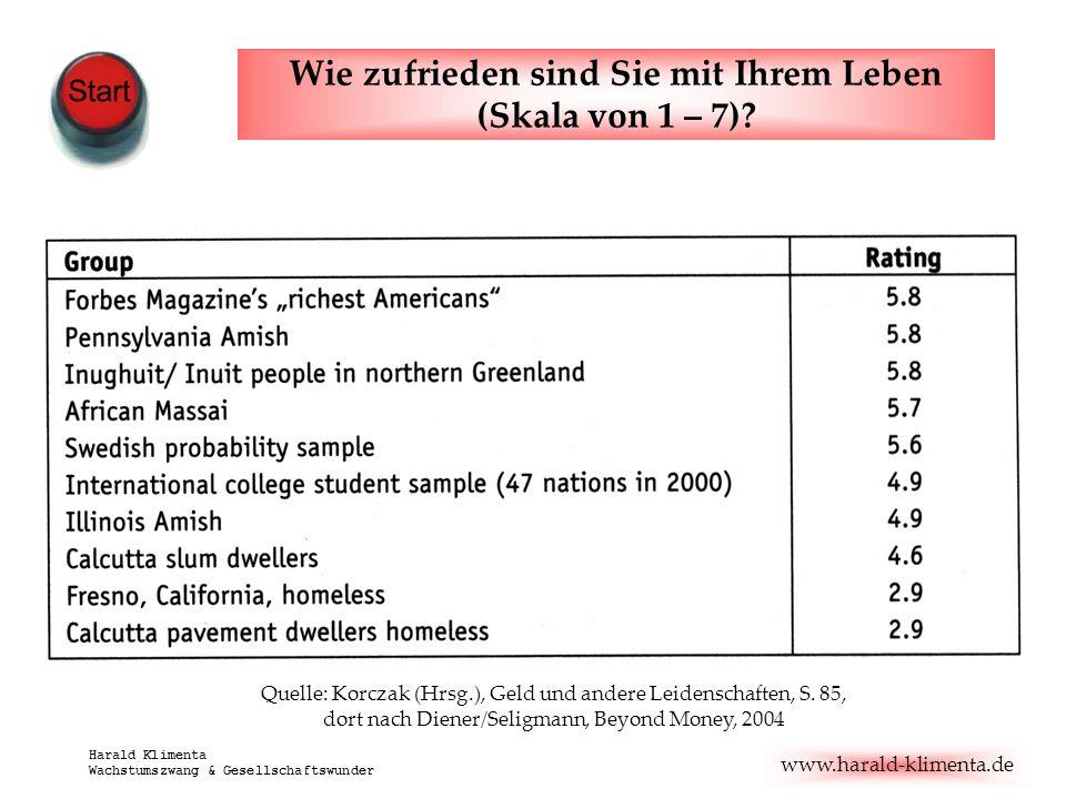 www.harald-klimenta.de Harald Klimenta Wachstumszwang & Gesellschaftswunder Wie zufrieden sind Sie mit Ihrem Leben (Skala von 1 – 7)? Quelle: Korczak