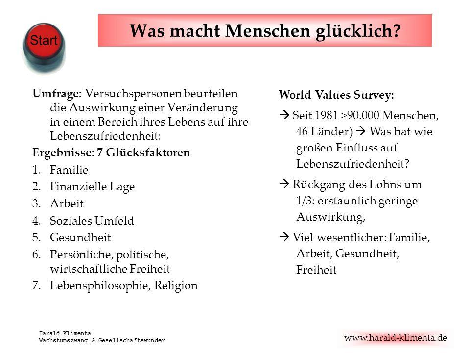 www.harald-klimenta.de Harald Klimenta Wachstumszwang & Gesellschaftswunder Was macht Menschen glücklich? Umfrage: Versuchspersonen beurteilen die Aus