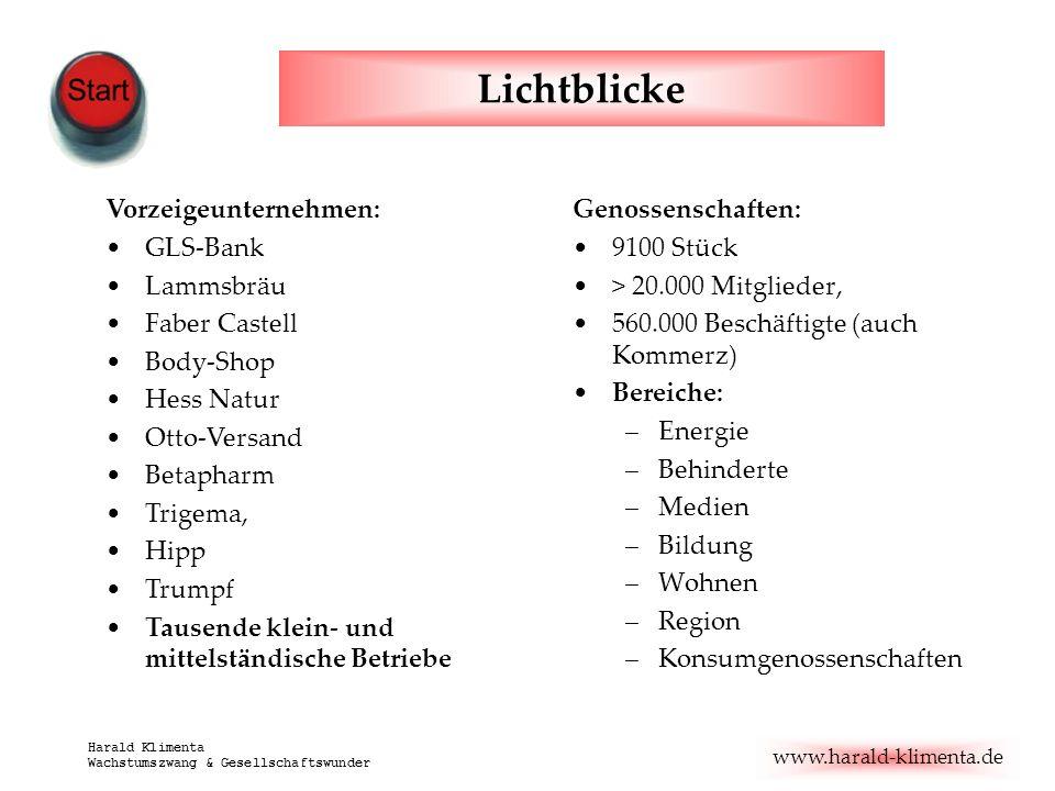 www.harald-klimenta.de Harald Klimenta Wachstumszwang & Gesellschaftswunder Lichtblicke Genossenschaften: 9100 Stück > 20.000 Mitglieder, 560.000 Besc
