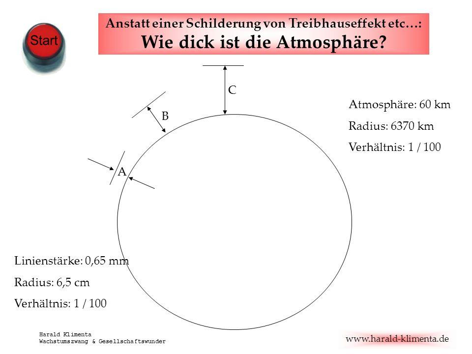 www.harald-klimenta.de Harald Klimenta Wachstumszwang & Gesellschaftswunder Linienstärke: 0,65 mm Radius: 6,5 cm Verhältnis: 1 / 100 Atmosphäre: 60 km