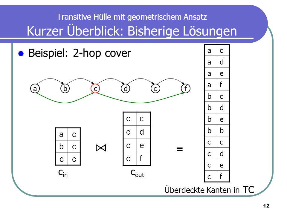 12 Transitive Hülle mit geometrischem Ansatz Kurzer Überblick: Bisherige Lösungen Beispiel: 2-hop cover ac bc cc abcdef cc cd ce cf ac ad ae af bc bd