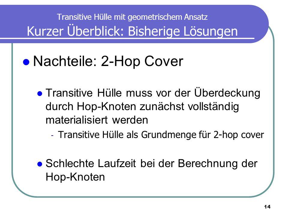 14 Transitive Hülle mit geometrischem Ansatz Kurzer Überblick: Bisherige Lösungen Nachteile: 2-Hop Cover Transitive Hülle muss vor der Überdeckung dur