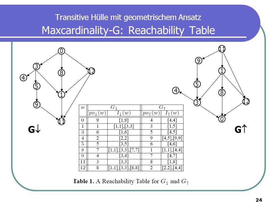 24 Transitive Hülle mit geometrischem Ansatz Maxcardinality-G: Reachability Table 0 12 3 8 4 1 5 11 9 0 12 9 1 4 8 5 11 3 G G