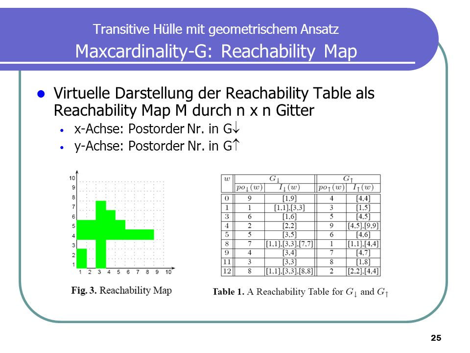25 Transitive Hülle mit geometrischem Ansatz Maxcardinality-G: Reachability Map Virtuelle Darstellung der Reachability Table als Reachability Map M du