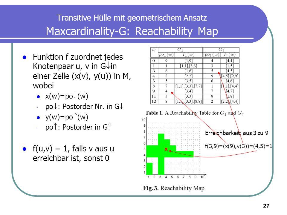 27 Transitive Hülle mit geometrischem Ansatz Maxcardinality-G: Reachability Map Funktion f zuordnet jedes Knotenpaar u, v in G in einer Zelle (x(v), y