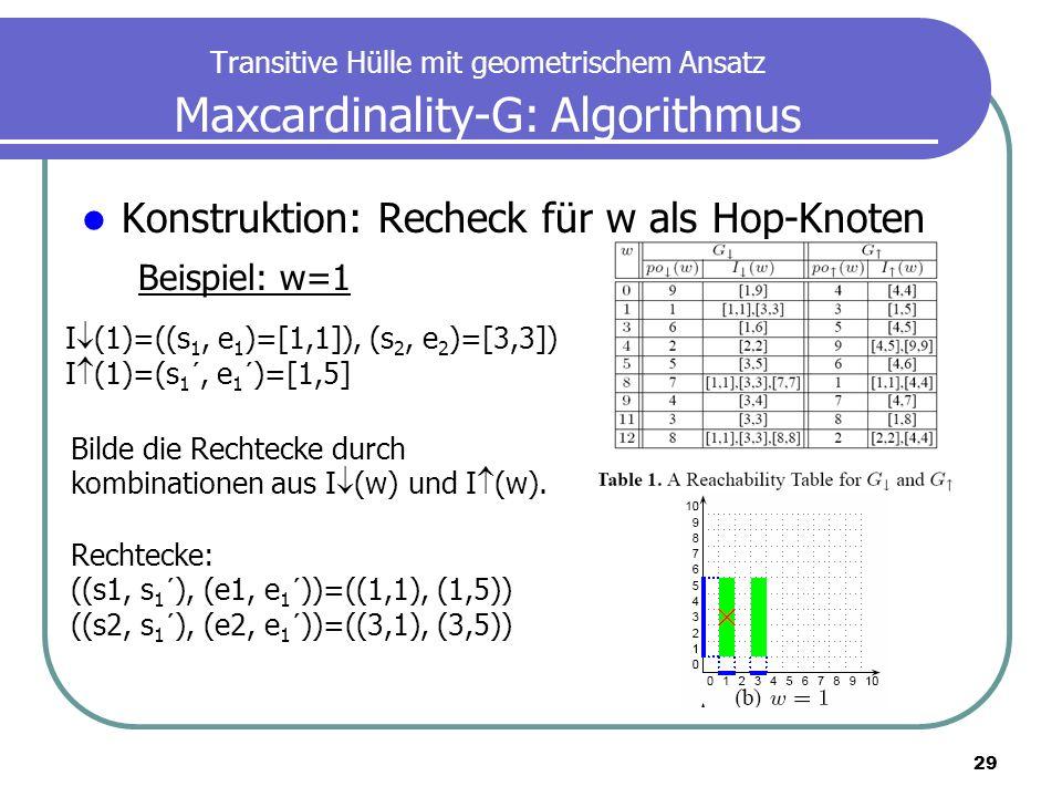 29 Transitive Hülle mit geometrischem Ansatz Maxcardinality-G: Algorithmus Konstruktion: Recheck für w als Hop-Knoten Beispiel: w=1 I (1)=((s 1, e 1 )
