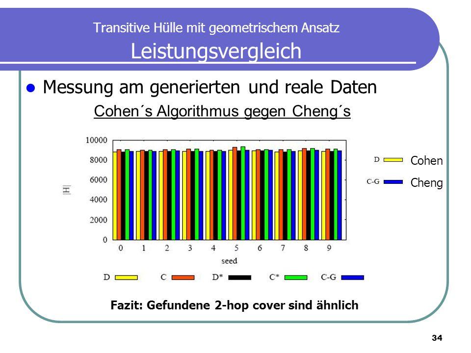 34 Transitive Hülle mit geometrischem Ansatz Leistungsvergleich Fazit: Gefundene 2-hop cover sind ähnlich Cohen Cheng Messung am generierten und reale
