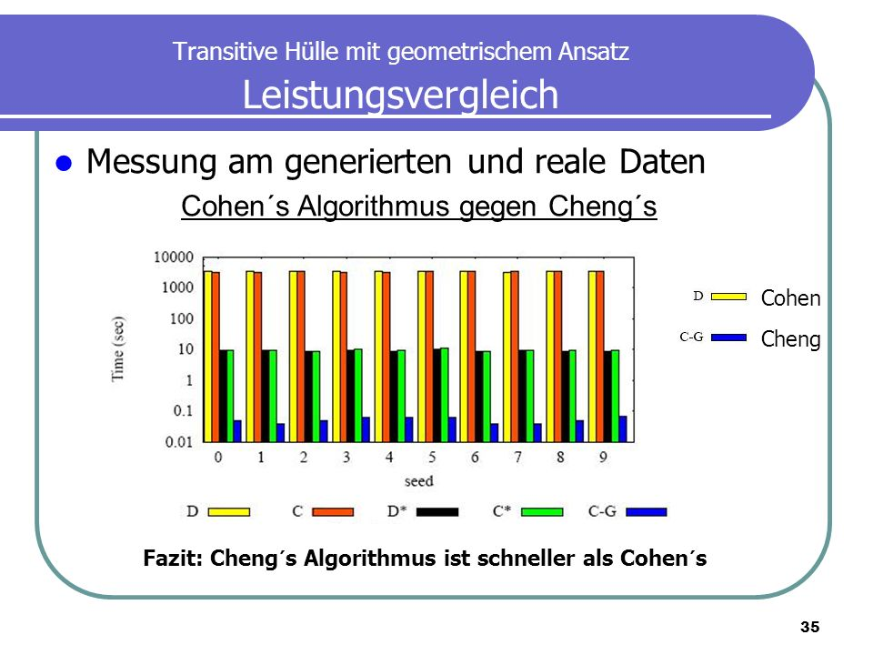 35 Transitive Hülle mit geometrischem Ansatz Leistungsvergleich Messung am generierten und reale Daten Cohen´s Algorithmus gegen Cheng´s Cohen Cheng F
