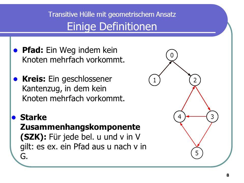 29 Transitive Hülle mit geometrischem Ansatz Maxcardinality-G: Algorithmus Konstruktion: Recheck für w als Hop-Knoten Beispiel: w=1 I (1)=((s 1, e 1 )=[1,1]), (s 2, e 2 )=[3,3]) I (1)=(s 1 ´, e 1 ´)=[1,5] Bilde die Rechtecke durch kombinationen aus I (w) und I (w).
