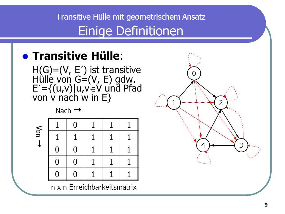 20 Transitive Hülle mit geometrischem Ansatz Maxcardinality-G: Konstruktion eines kreisfreien Graph Vorteile: G hat weniger Knoten und Kanten als G (ausgenommen, G hat keine SZK) Mit zunehmender Kantenanzahl steigt die Wahscheinlichkeit der SZK Je mehr SZK desto kleiner ist G Alle Knoten in einem SZK haben den selben Hop-Knoten.