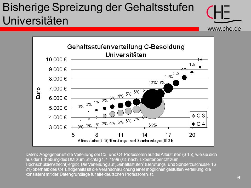 www.che.de 7 Bisherige Spreizung der Gehaltsstufen Fachhochschulen Daten: Angegeben ist die Verteilung der C2- und C3-Professoren auf die Alterstufen (6-15), wie sie sich aus der Erhebung des BMI zum Stichtag 1.7.