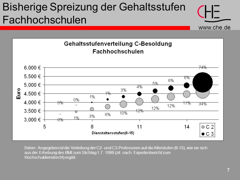 www.che.de 7 Bisherige Spreizung der Gehaltsstufen Fachhochschulen Daten: Angegeben ist die Verteilung der C2- und C3-Professoren auf die Alterstufen