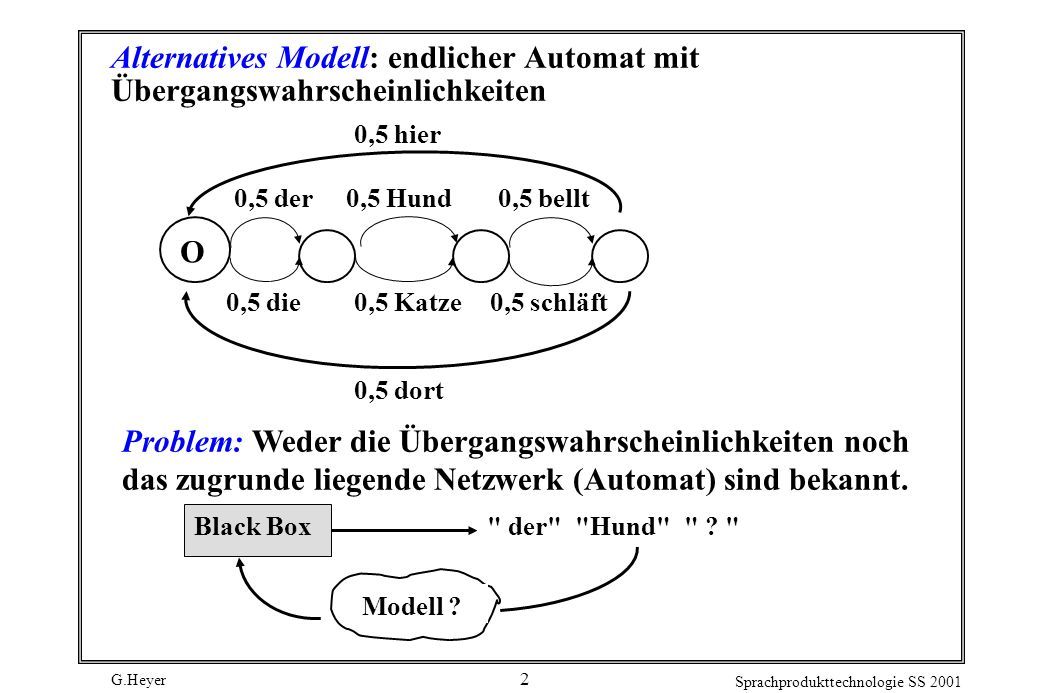 G.Heyer Sprachprodukttechnologie SS 2001 2 Alternatives Modell: endlicher Automat mit Übergangswahrscheinlichkeiten O 0,5 Hund0,5 der 0,5 dort 0,5 hier 0,5 schläft0,5 Katze0,5 die 0,5 bellt Problem: Weder die Übergangswahrscheinlichkeiten noch das zugrunde liegende Netzwerk (Automat) sind bekannt.