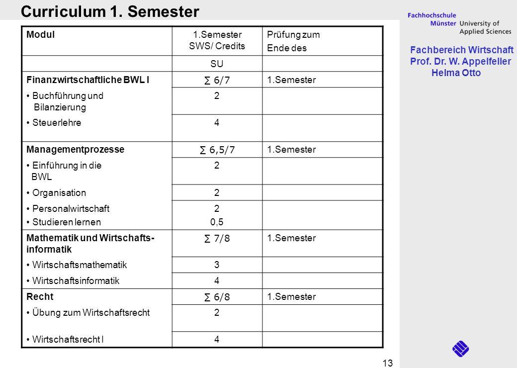 Fachbereich Wirtschaft Prof. Dr. W. Appelfeller Helma Otto 13 Curriculum 1. Semester Modul1.Semester SWS/ Credits Prüfung zum Ende des SU Finanzwirtsc