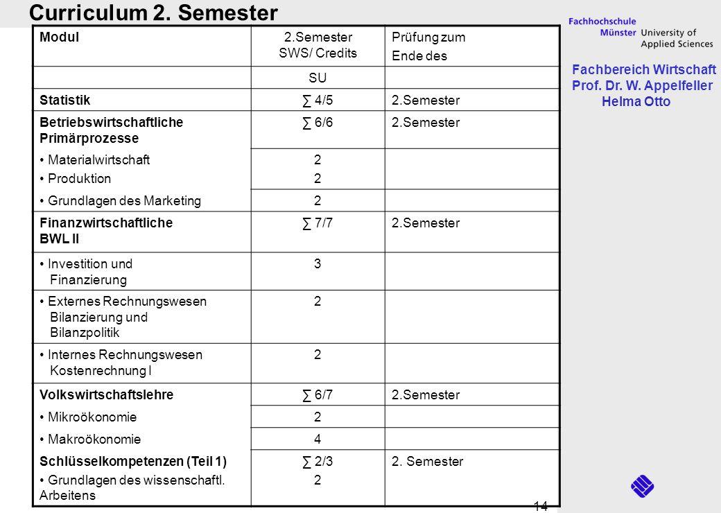 Fachbereich Wirtschaft Prof. Dr. W. Appelfeller Helma Otto 14 Curriculum 2. Semester Modul2.Semester SWS/ Credits Prüfung zum Ende des SU Statistik 4/