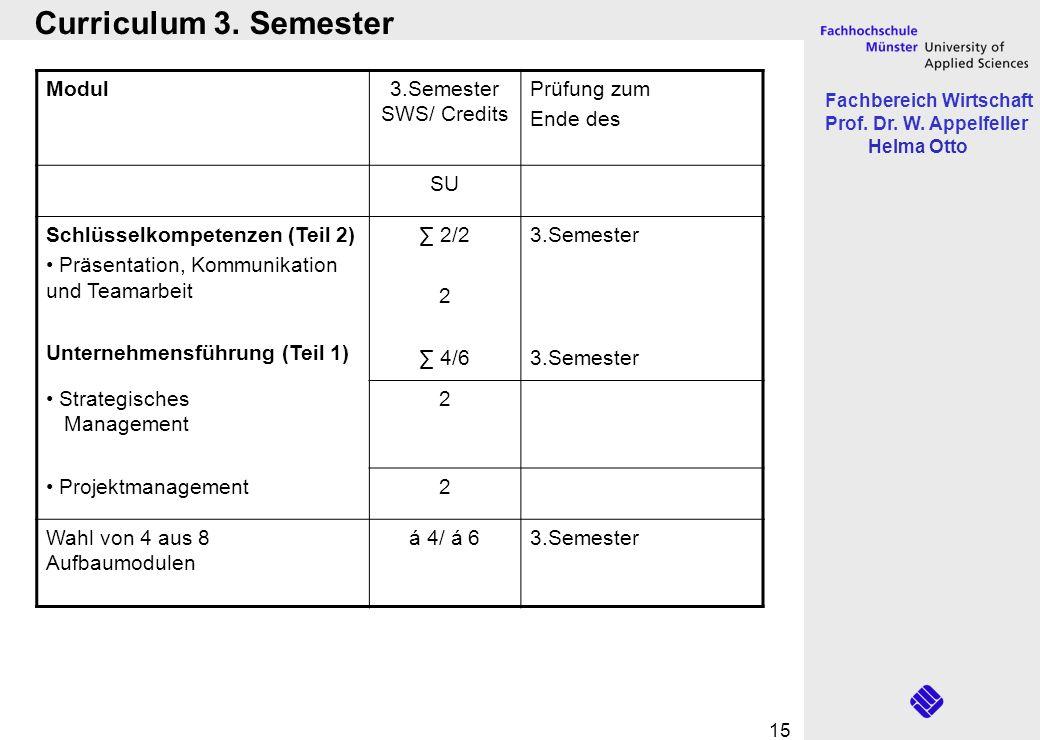 Fachbereich Wirtschaft Prof. Dr. W. Appelfeller Helma Otto 15 Modul3.Semester SWS/ Credits Prüfung zum Ende des SU Schlüsselkompetenzen (Teil 2) Präse