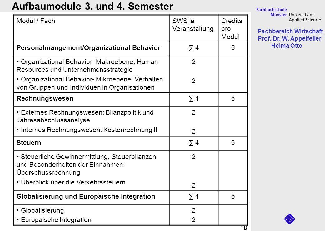 Fachbereich Wirtschaft Prof. Dr. W. Appelfeller Helma Otto 18 Modul / FachSWS je Veranstaltung Credits pro Modul Personalmangement/Organizational Beha