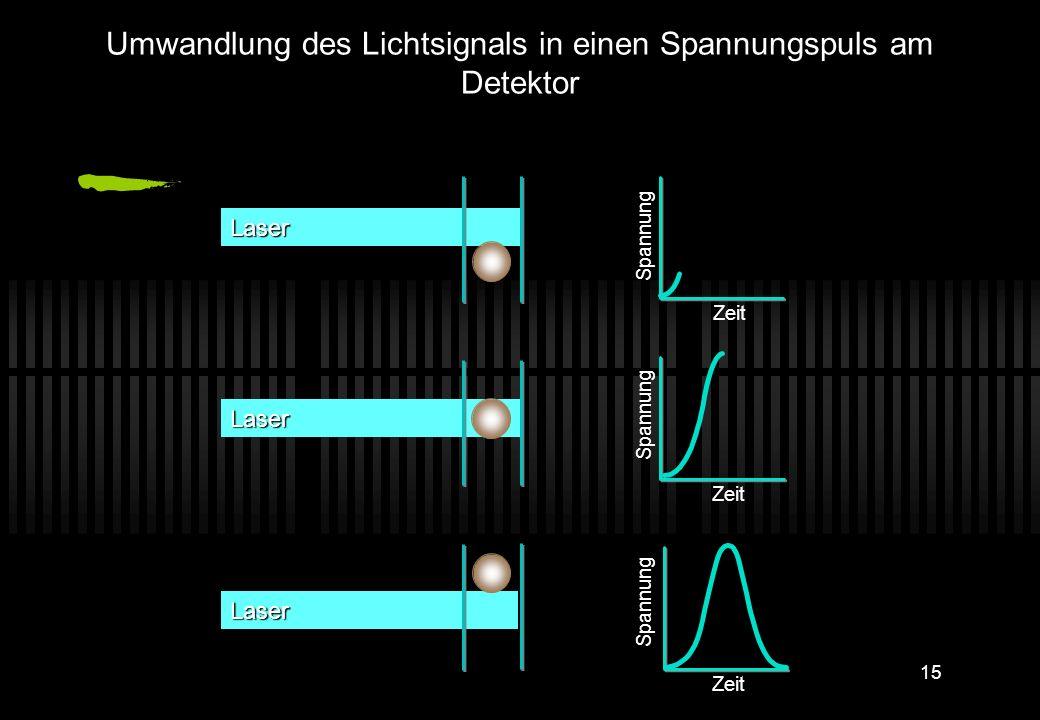 Der Calibur misst: FL1 Roter Dioden-Laser ~635 nm SSC FL3 FL4. Blauer Argon-Laser 488 nm FL2 Flow Cell FSC Partikelgröße (FSC) Interne Partikel- kompl