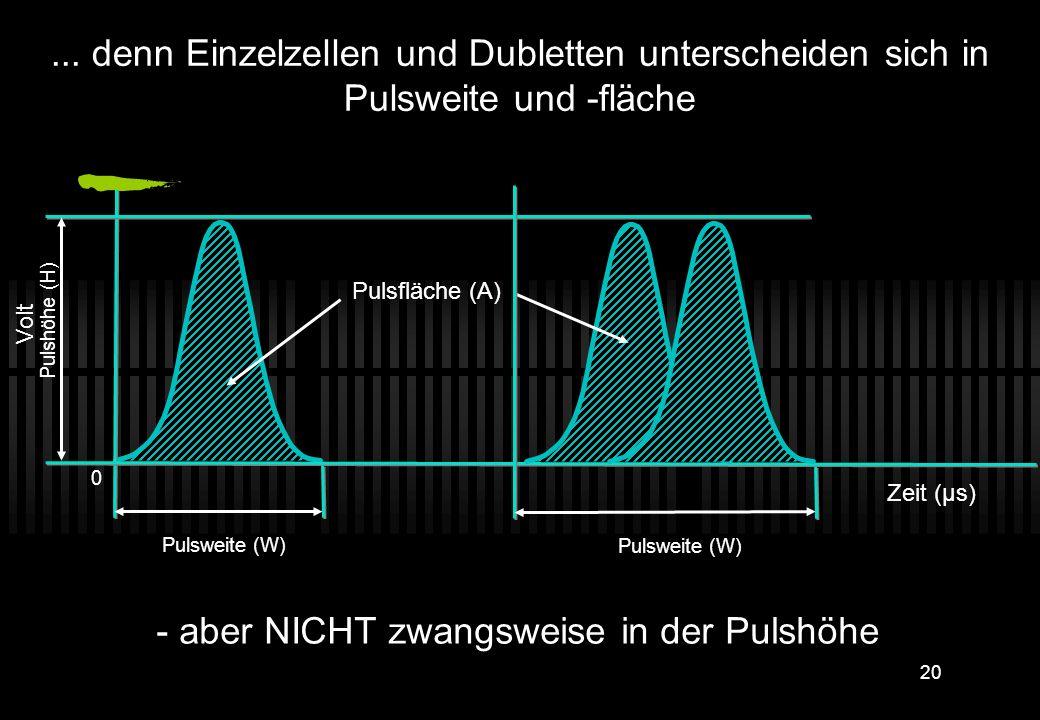 19 Laser Laser Laser Zeit Spannung Zeit Spannung Zeit Spannung Über Pulsweite und Fläche kann man aber Einzelzellen von Aggregaten unterscheiden... La
