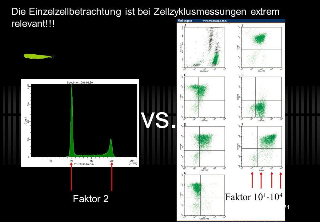 20... denn Einzelzellen und Dubletten unterscheiden sich in Pulsweite und -fläche Pulsweite (W) Zeit (µs)Volt Pulsfläche (A) Pulshöhe (H) 0 - aber NIC