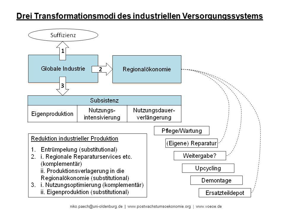 niko.paech@uni-oldenburg.de www.postwachstumsoekonomie.org www.voeoe.de Drei Transformationsmodi des industriellen Versorgungssystems