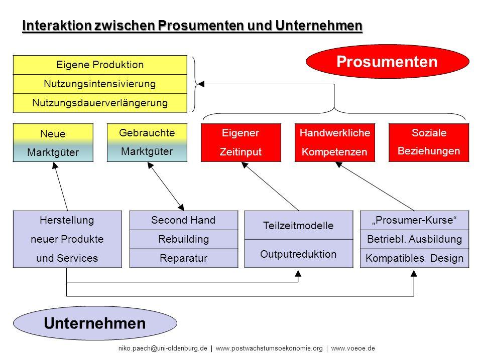 niko.paech@uni-oldenburg.de www.postwachstumsoekonomie.org www.voeoe.de Eigener Zeitinput Handwerkliche Kompetenzen Soziale Beziehungen Neue Marktgüte