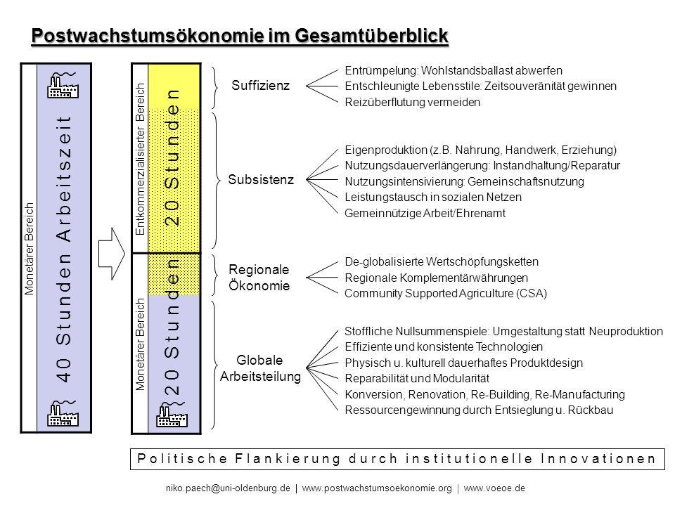niko.paech@uni-oldenburg.de www.postwachstumsoekonomie.org www.voeoe.de Regionale Ökonomie Entkommerzialisierter Bereich Monetärer Bereich 40 Stunden