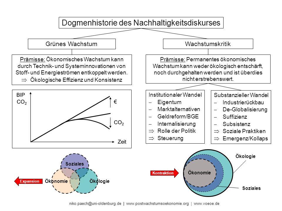 niko.paech@uni-oldenburg.de www.postwachstumsoekonomie.org www.voeoe.de Grünes WachstumWachstumskritik Prämisse: Ökonomisches Wachstum kann durch Tech