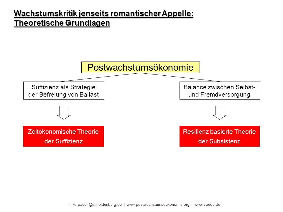 niko.paech@uni-oldenburg.de www.postwachstumsoekonomie.org www.voeoe.de Wachstumskritik jenseits romantischer Appelle: Theoretische Grundlagen Postwac